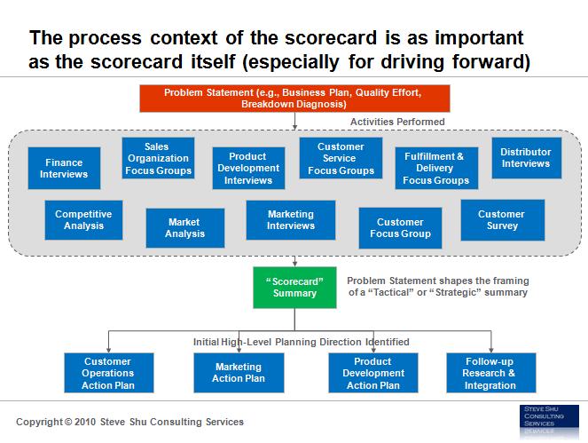 Scorecard Process